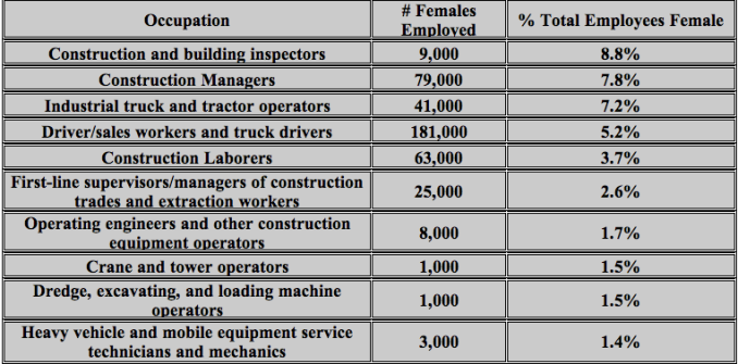 Construction and Heavy Equipment Occupations